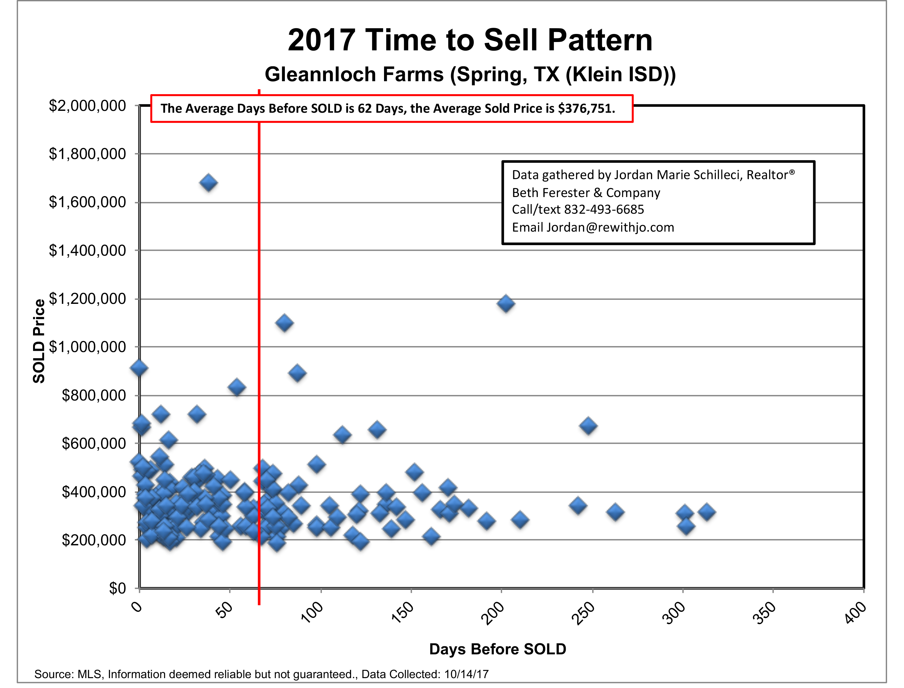 2017 time to sell gleannloch farms market update 2017