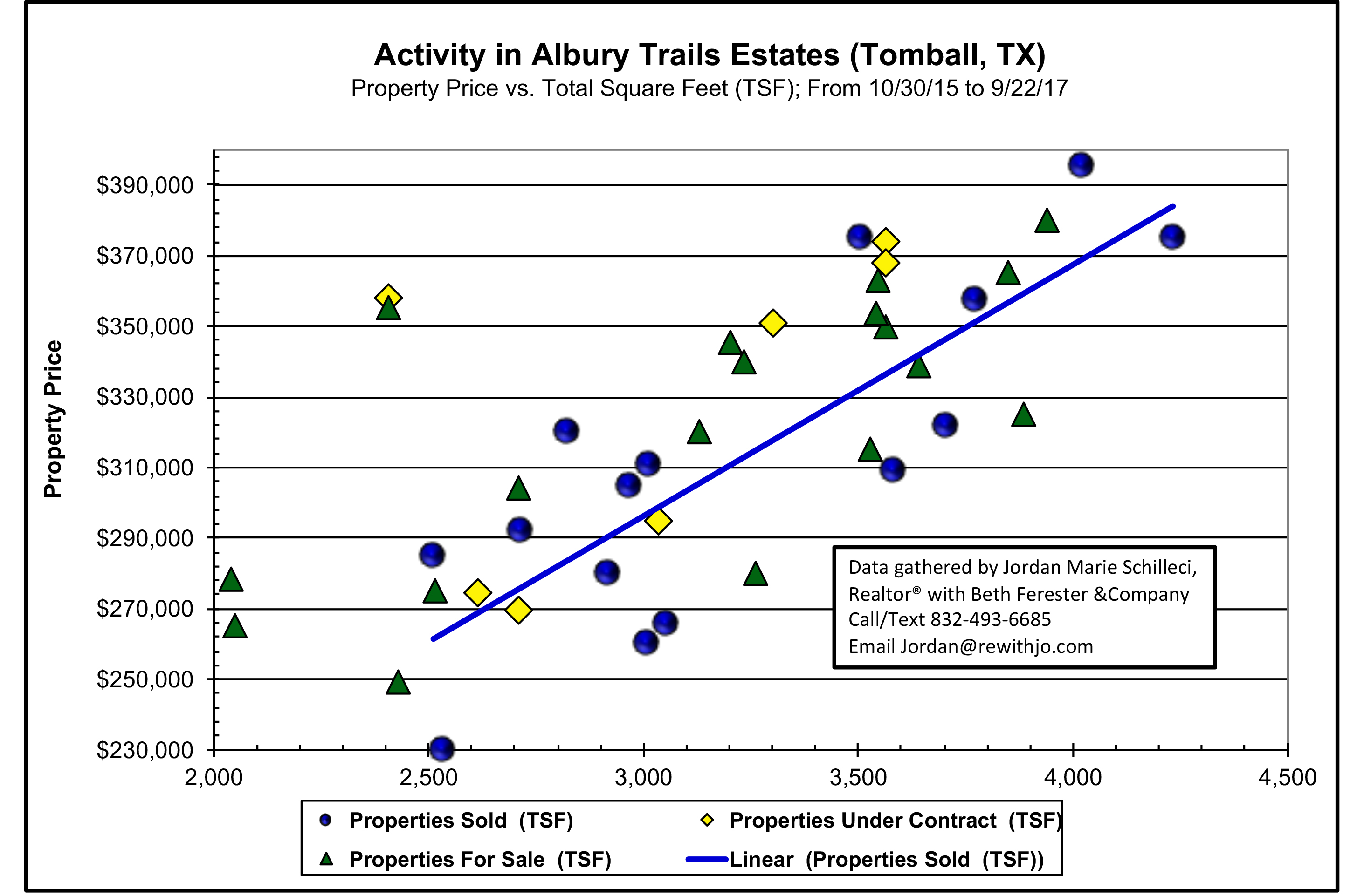 Albury Trails Estates Tomball Texas Market Update Odds of Selling Scattergram October 2017