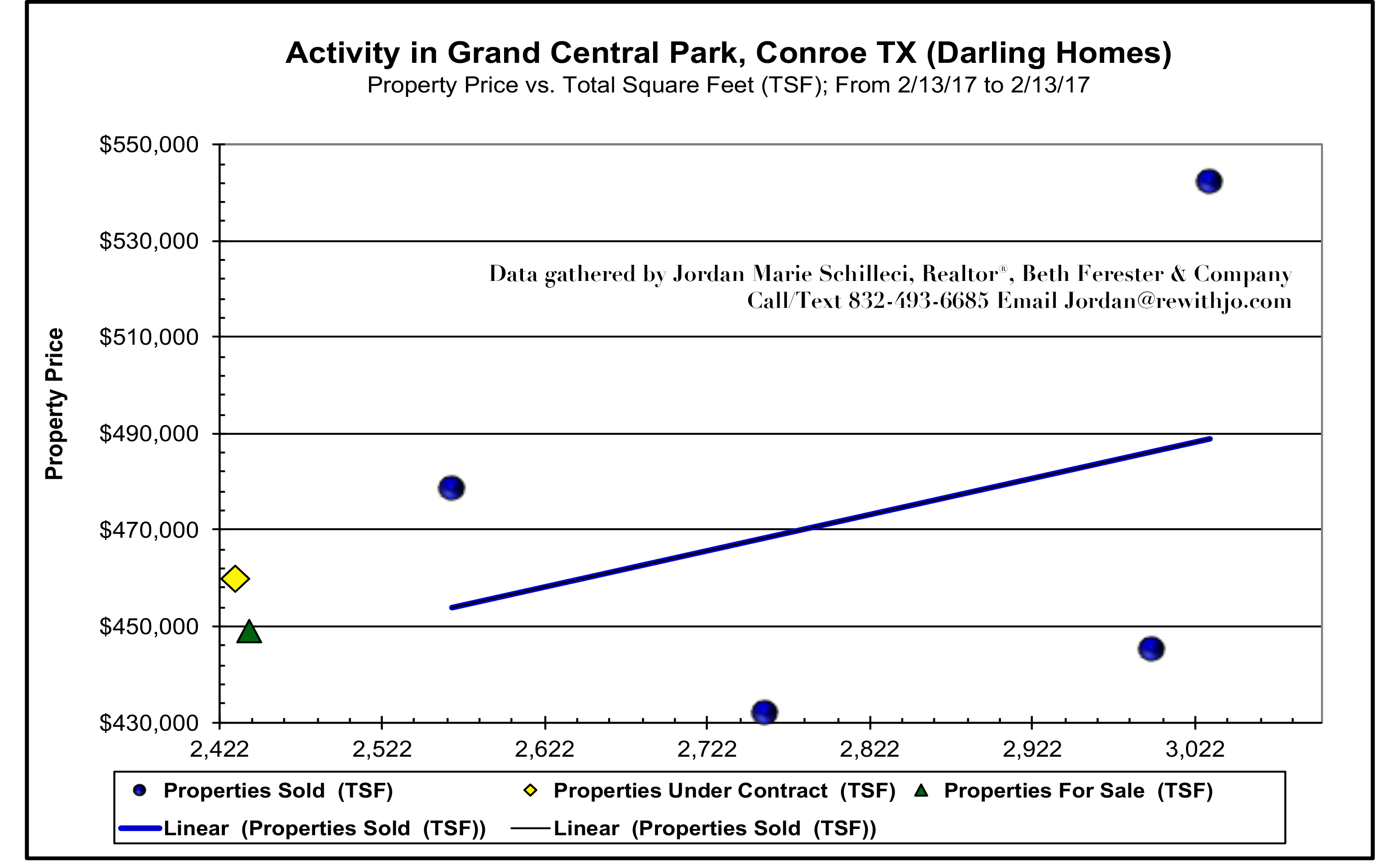 Darling Homes - Homes sold in Grand Central Park - October 2017