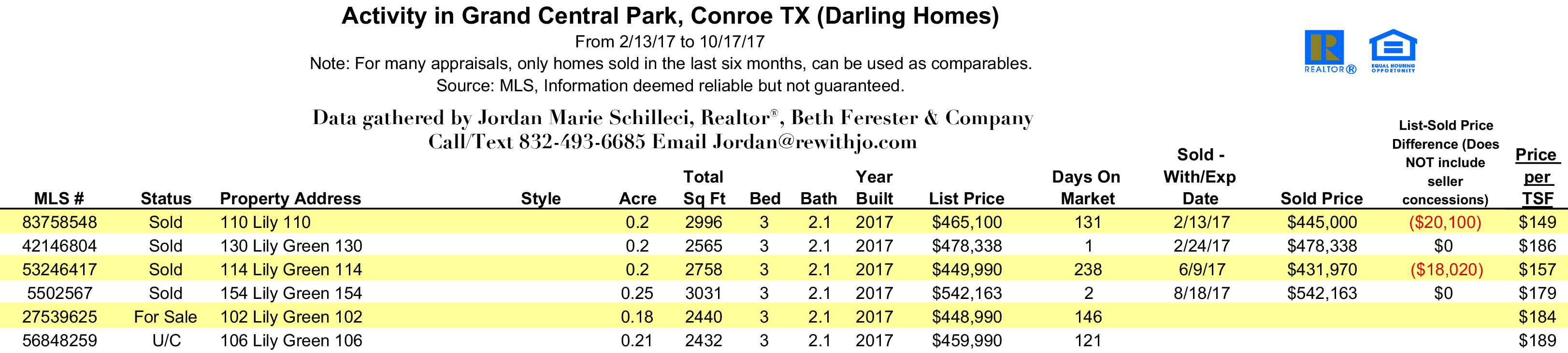 Darling Homes Grand Central Park Sold Data for 2017 through mid October