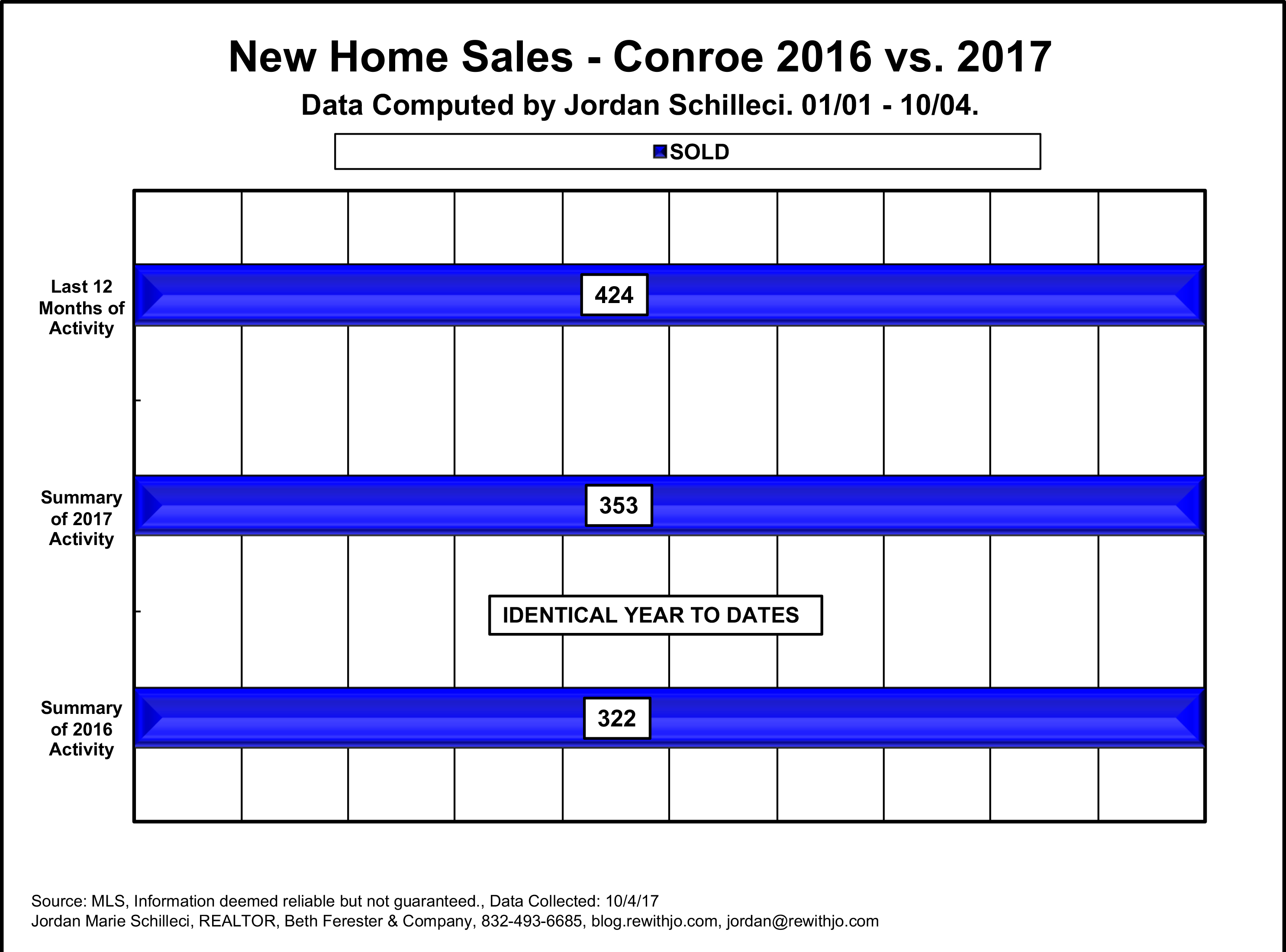 New Home Sales Conroe