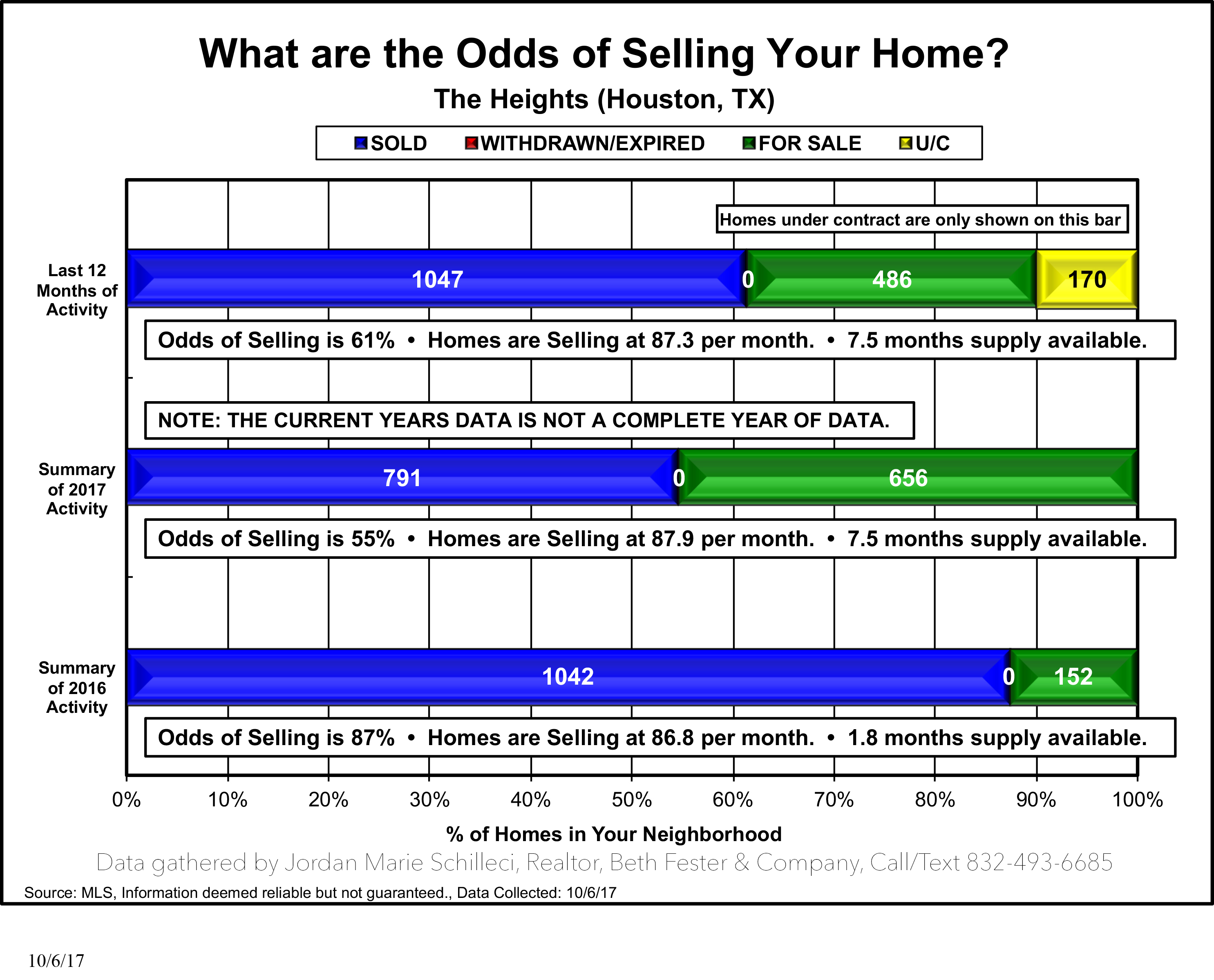The Heights - What are the odds of selling your home?