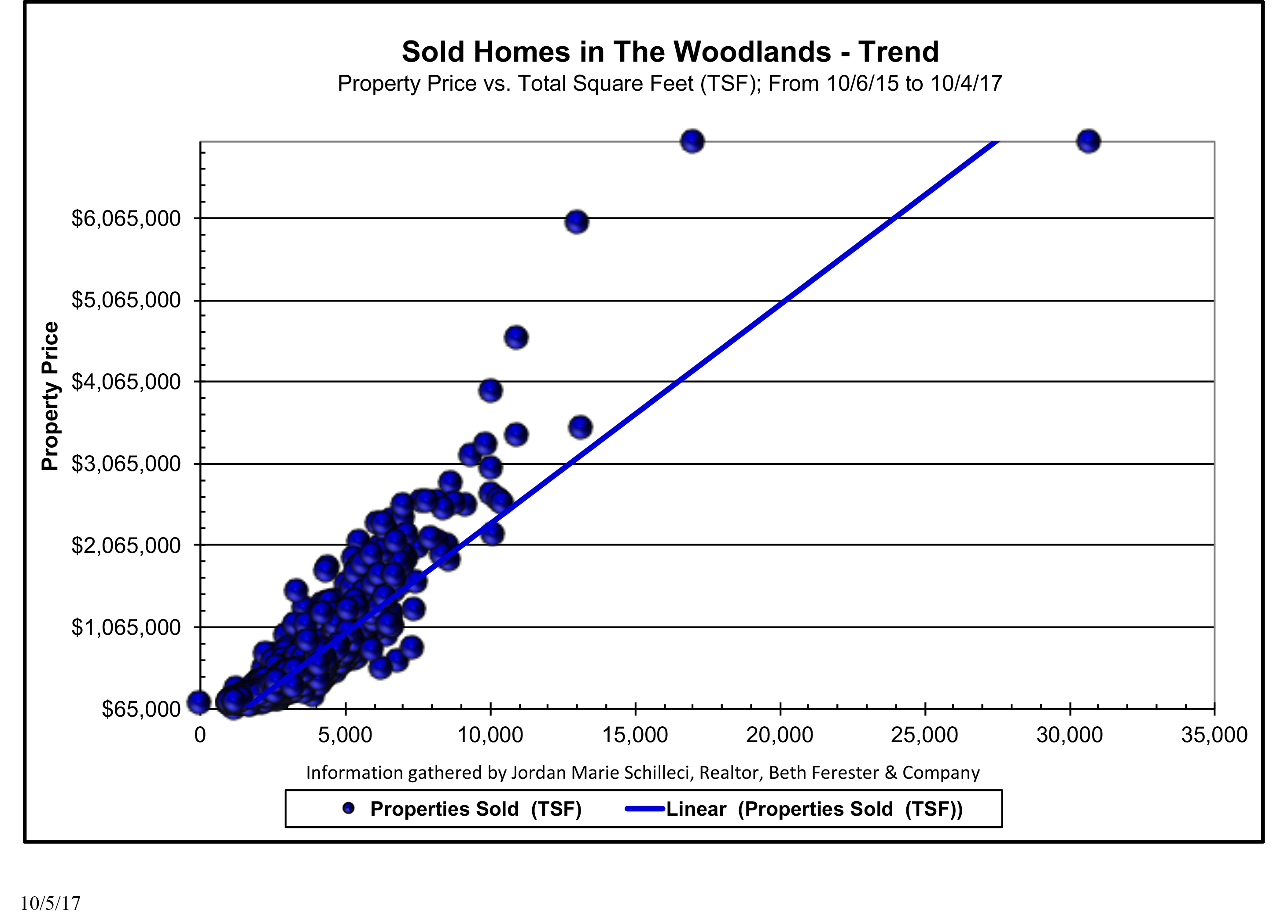 New Home Sales The Woodlands